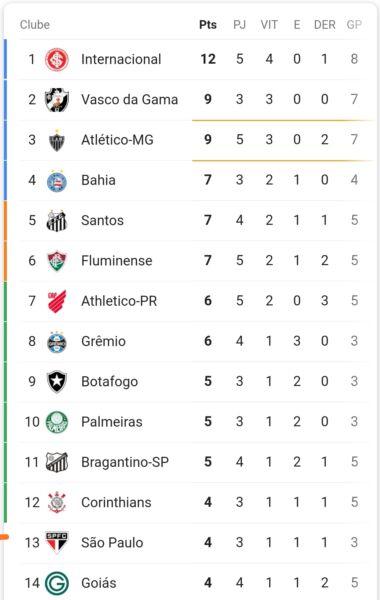Tabela Do Campeonato Brasileiro Serie A 2020 Salvador Noticia